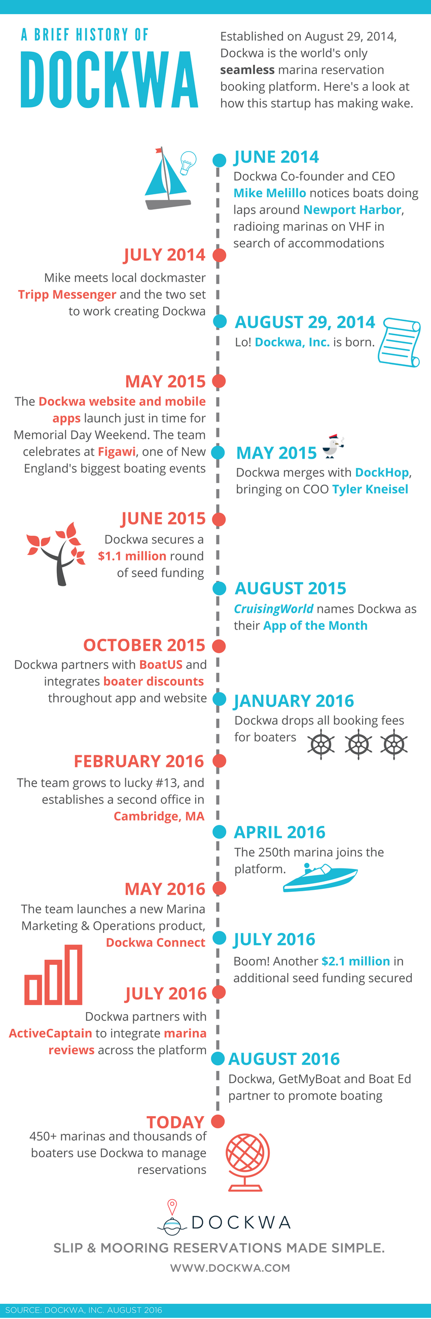 Dockwa_Birthday_82F292F2016_-_Infographic_1-_Timeline_4.png