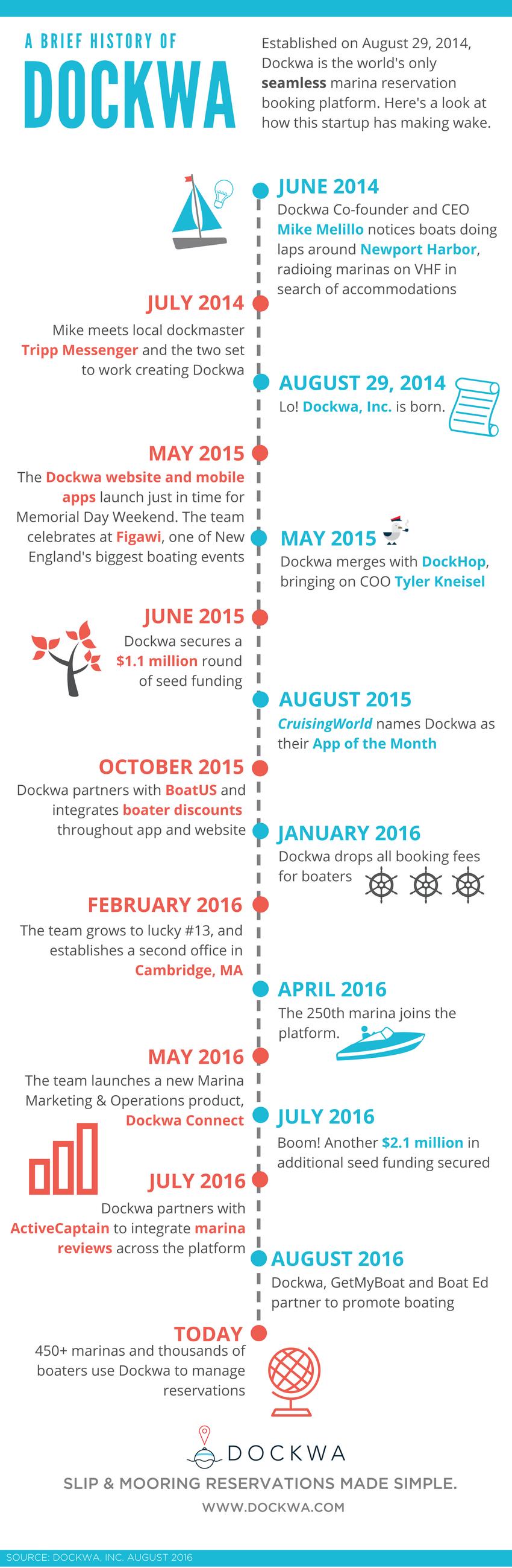 Dockwa_Birthday_82F292F2016_-_Infographic_1-_Timeline_4.png
