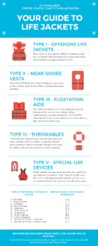 Life Jacket Guide