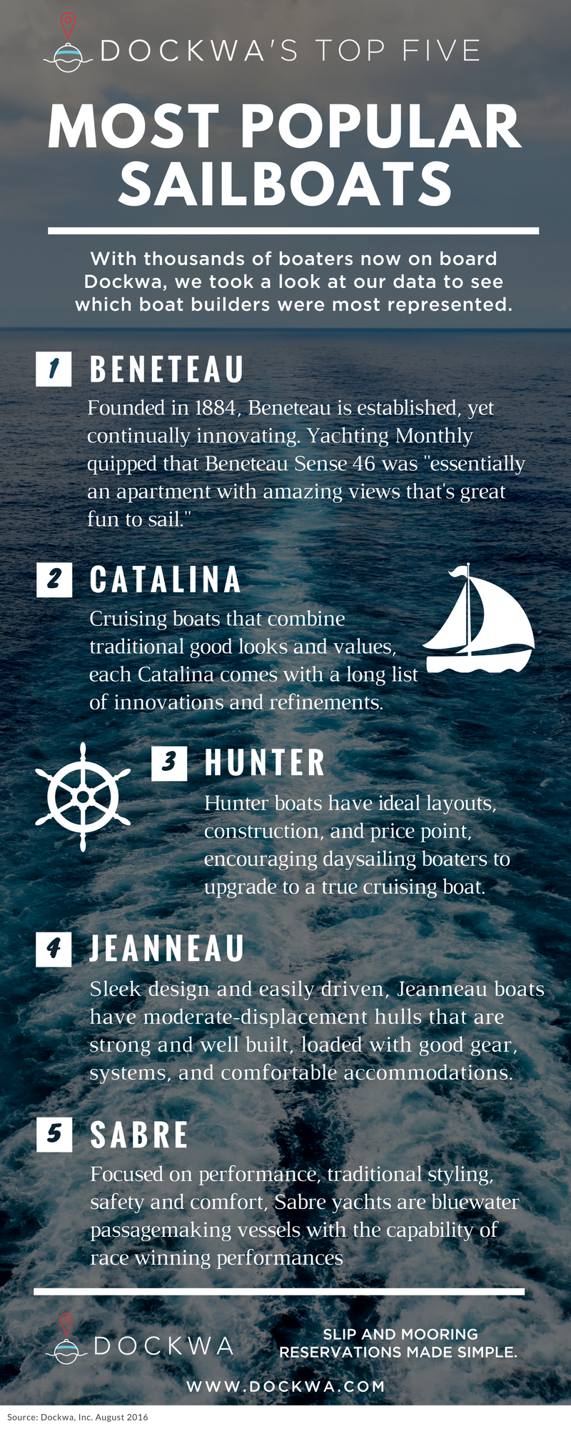 Most_popular_dockwa_boats_Sail_1.png