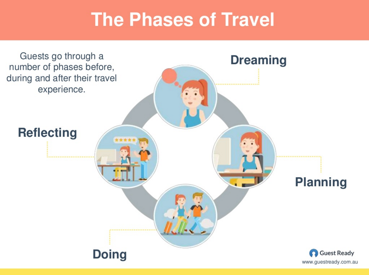 phases-of-travel.png