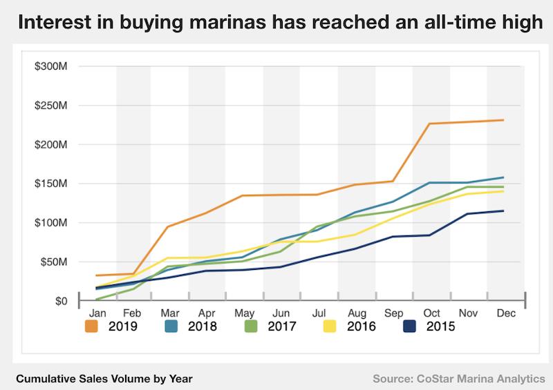 marina-sales-chart-sm