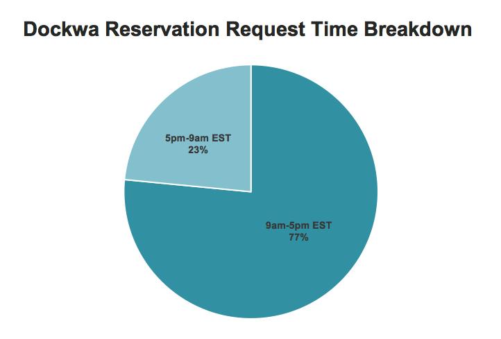 reservation_breakdown