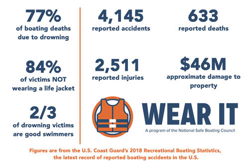 sbc-2018-recreationalp-boating-accident-statistics