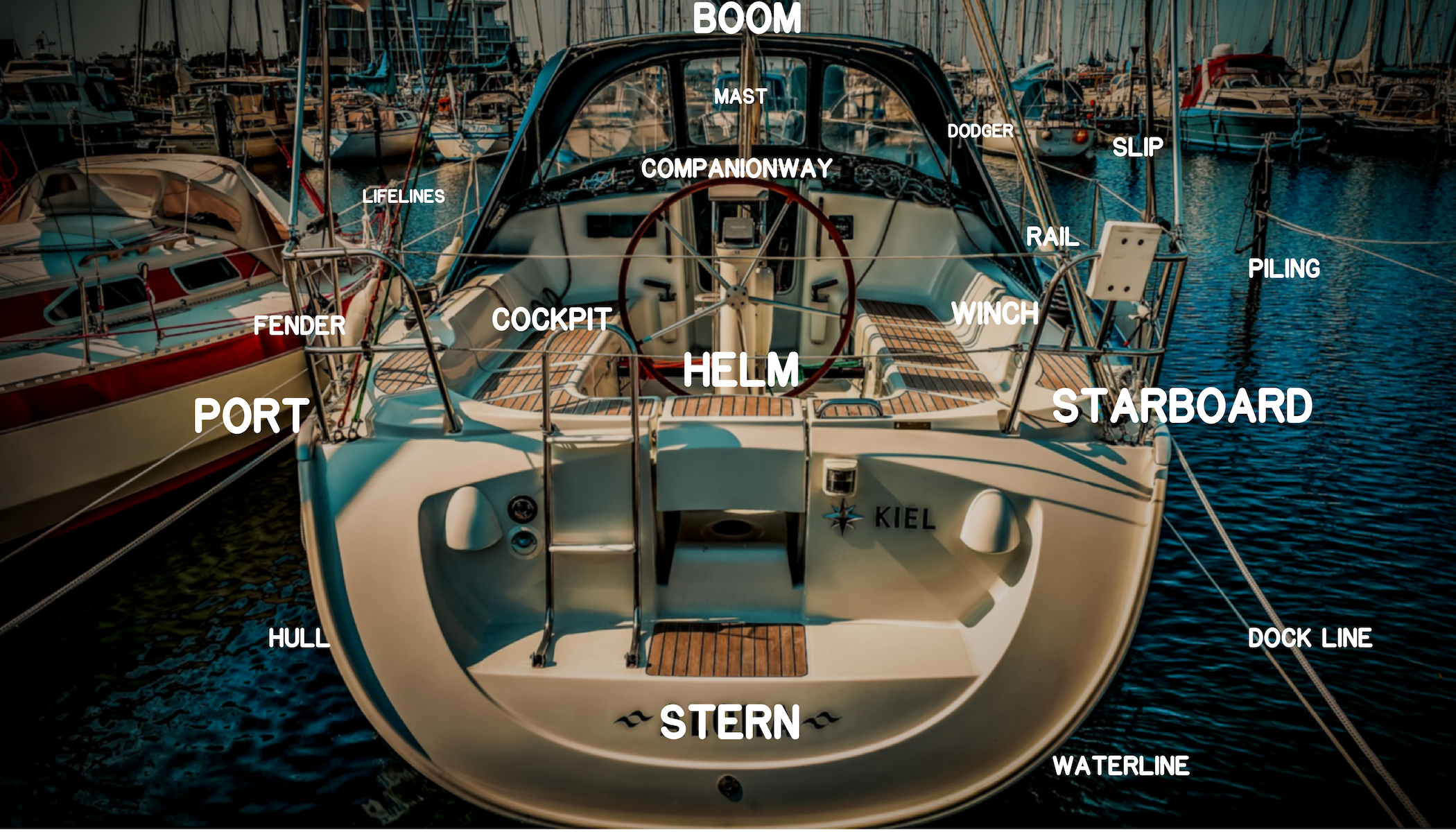 Boating Terminology  Parts Of A Boat And Common Phrases To
