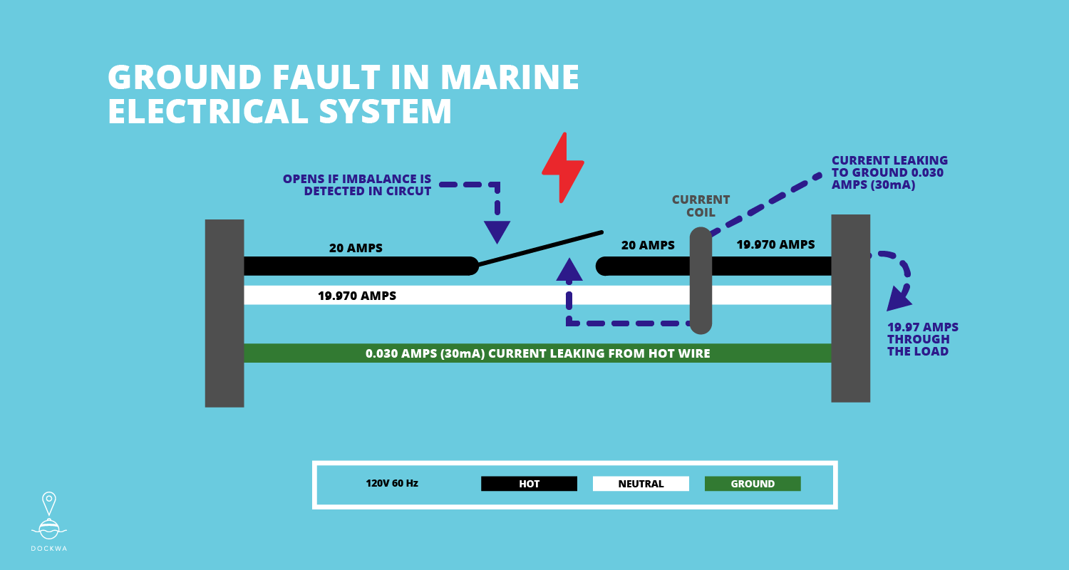 Ground fault in marine electrical system