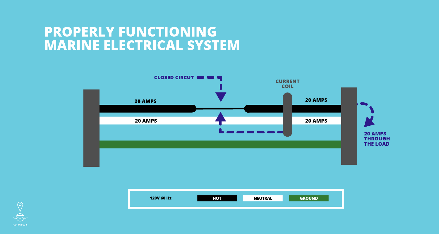 Properly functioning marine electrical system